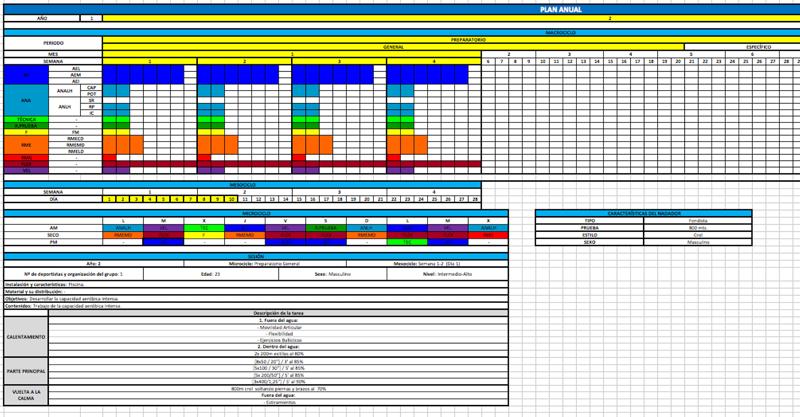 Ficha Planificación Anual. Planificación de la Temporada