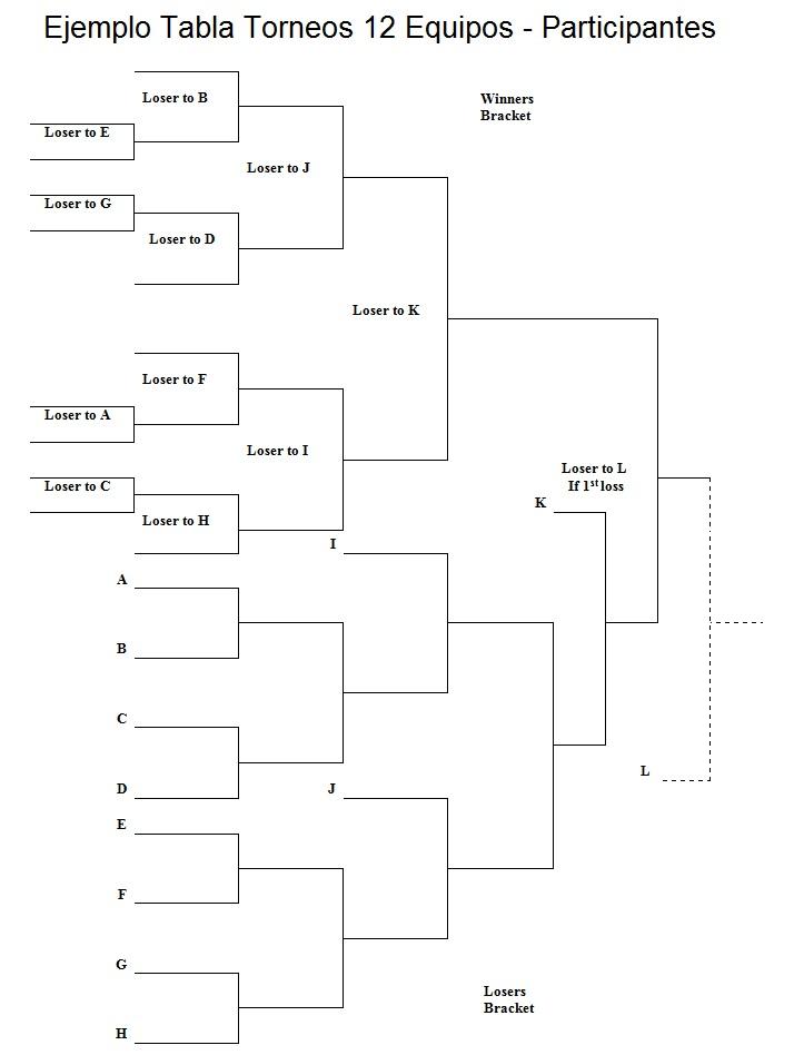 Descargar Tablas de Torneos de Eliminación Simple y Doble Eliminación (Editables)