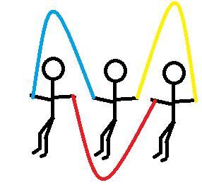 Saltar Comba Tres Cuerdas