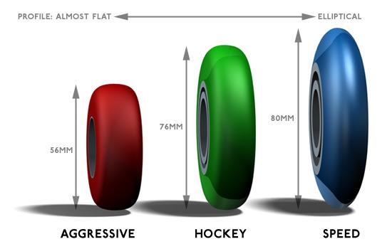 Patines rueda diámetro