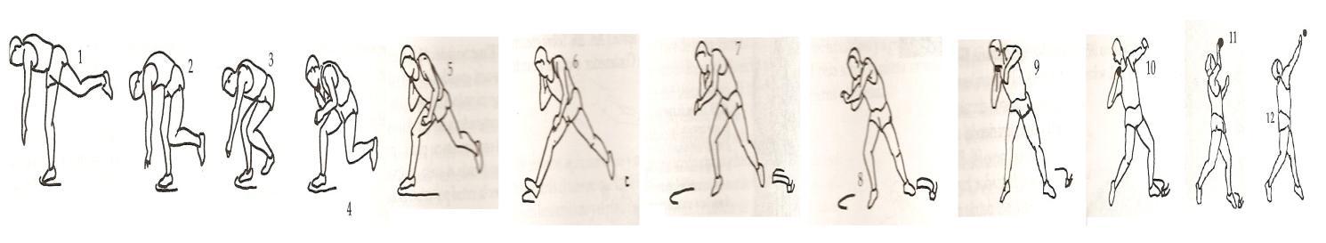 Atletismo Lanzamiento Peso Rotacion