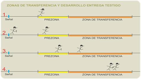 Atletismo Relevos Zona Transferencia