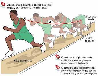 Atletismo Salida Velocidad