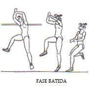 Atletismo Salto Altura Estilo Fosbury Batida