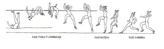 Atletismo Salto Altura Estilo Fosbury Fases