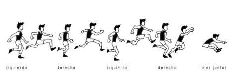 Atletismo Triple Salto Fases