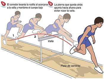 Atletismo Vallas Paso Vallas