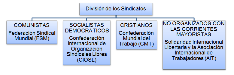 Movimiento sindical