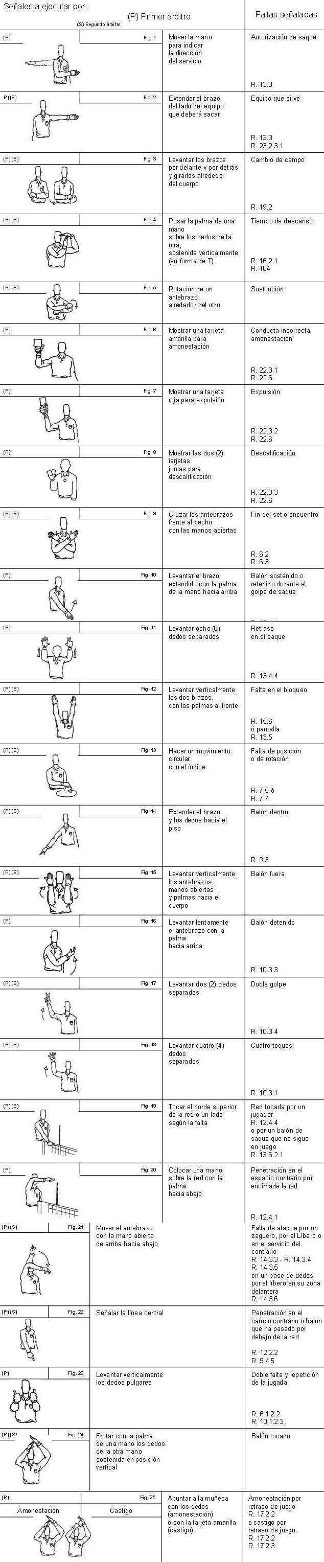 Señales Árbitro Voleibol